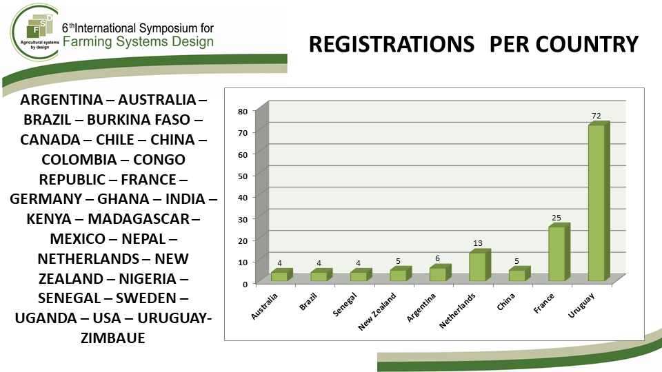 registrations per country